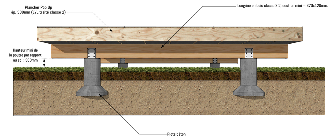 What type of foundations can be used popup house - Plot de fondation a visser ...
